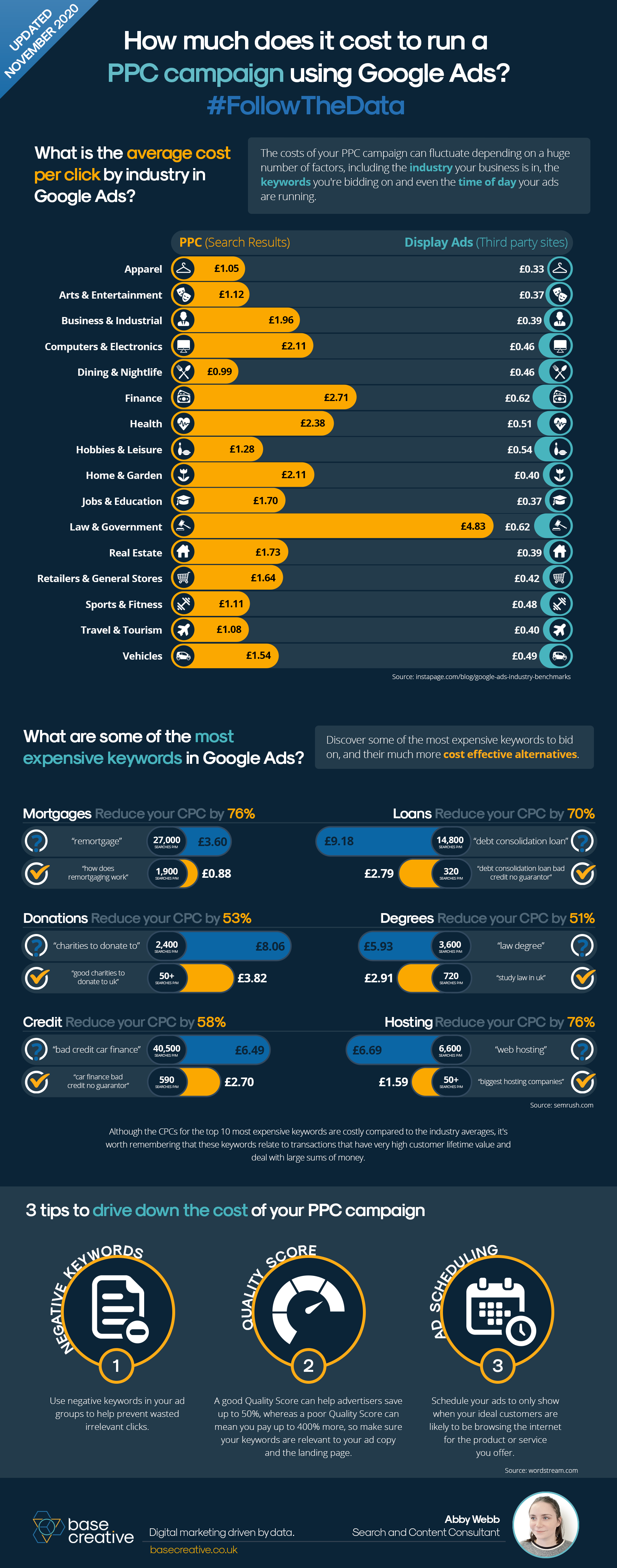 Running a PPC campaign - infographic