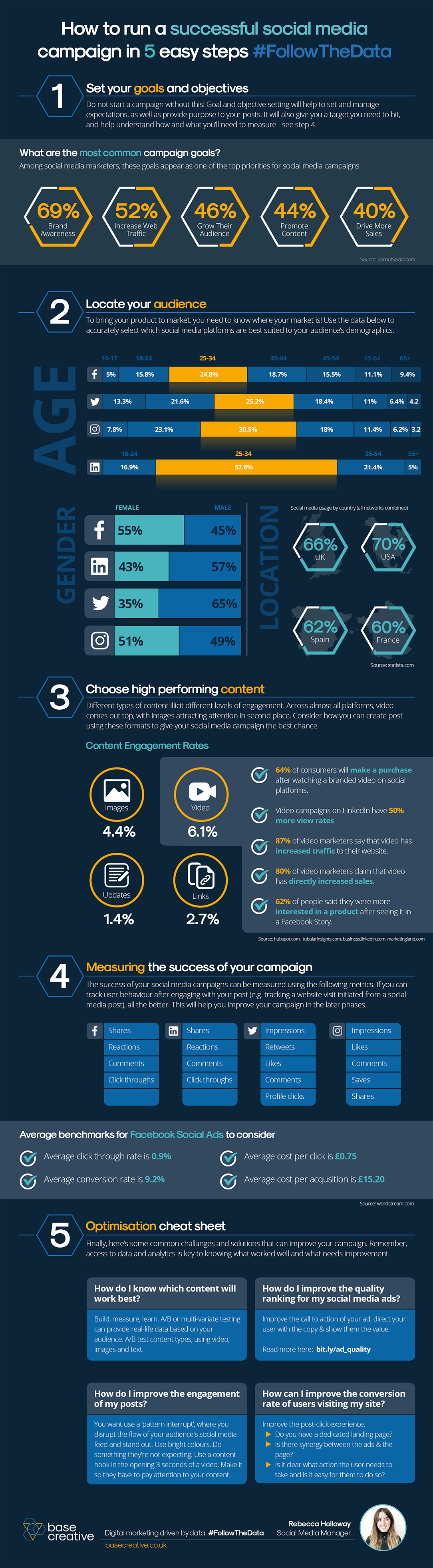 Social media campaign - infographic