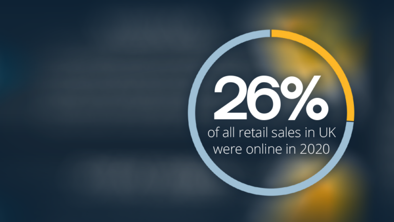 26% of retail sales in the UK were online in 2020