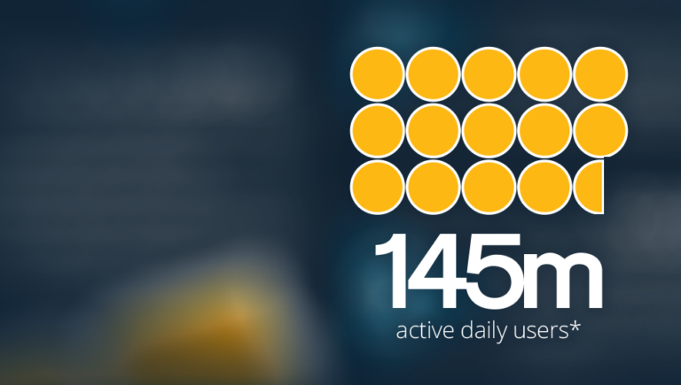 145m active daily users
