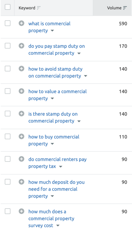 Semrush screenshot with questions related to commercial property