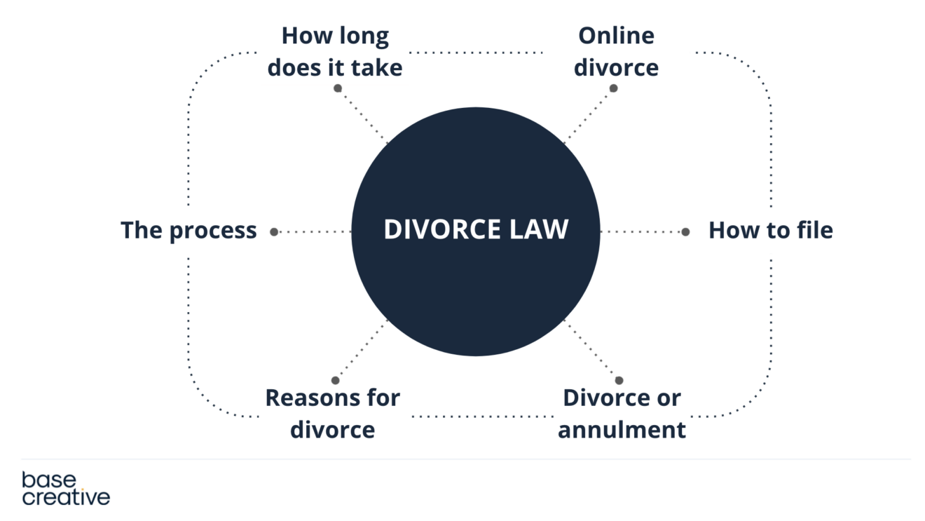 Topic cluster diagram for divorce law