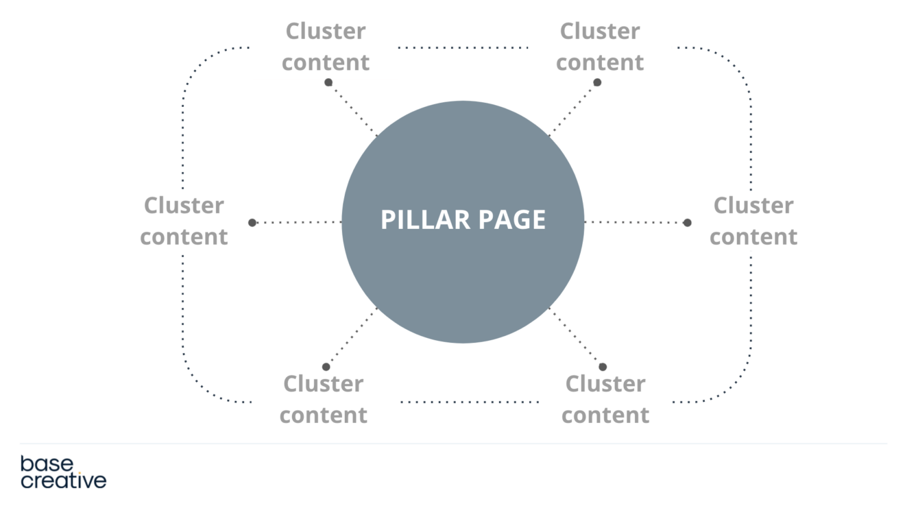 Topic cluster diagram for SEO