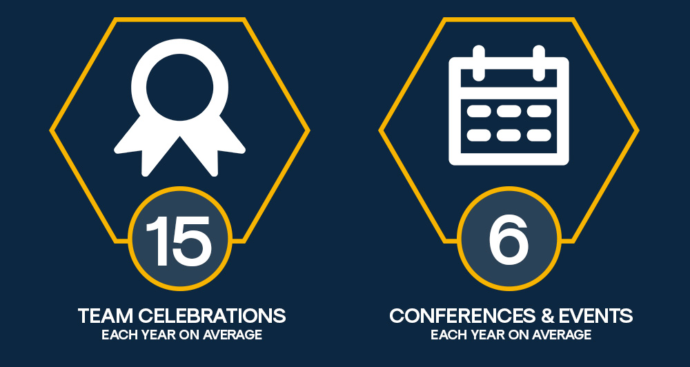 15 team celebrations a year 6 conferences and events a year